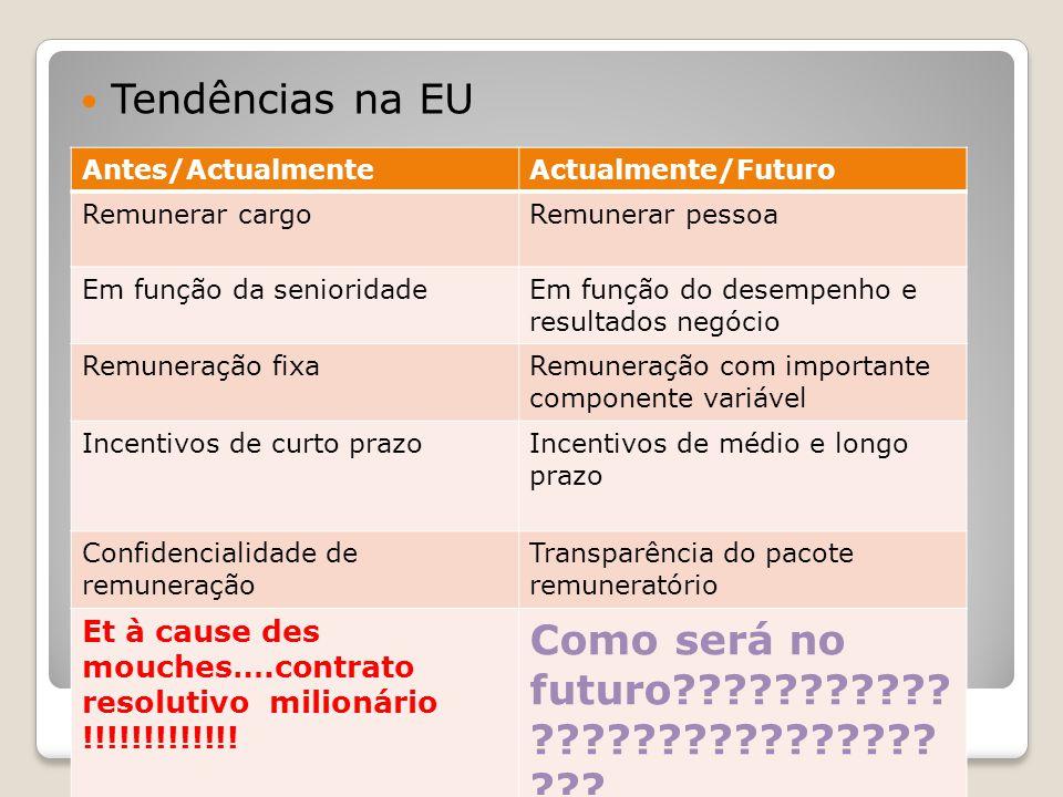 Executivos Tendências na EU Antes/ActualmenteActualmente/Futuro Remunerar cargoRemunerar pessoa Em função da senioridadeEm função do desempenho e resu