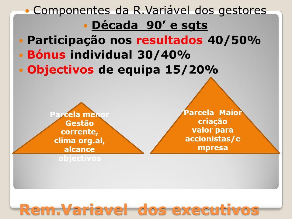 Rem.Variavel dos executivos Componentes da R.Variável dos gestores Década 90' e sgts Participação nos resultados 40/50% Bónus individual 30/40% Object