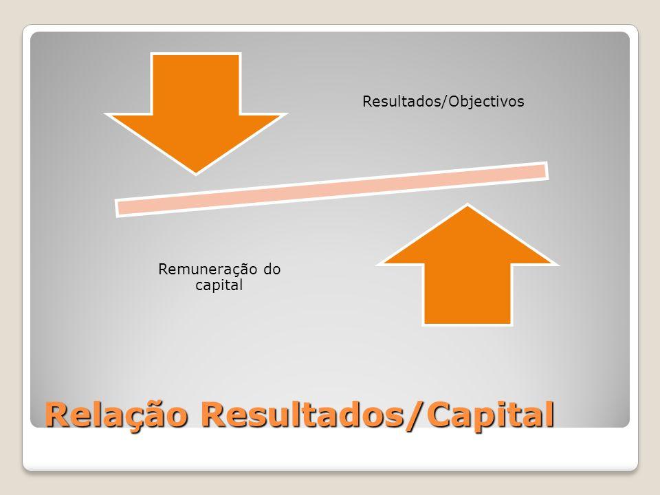Relação Resultados/Capital Resultados/Objectivos Remuneração do capital