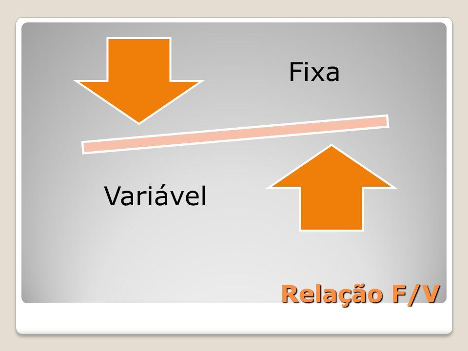 Relação F/V Fixa Variável