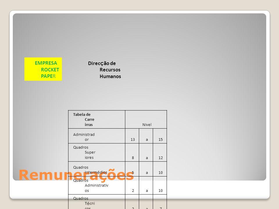 Remunerações EMPRESA ROCKET PAPER Direc ç ão de Recursos Humanos Tabela de Carre irras Nivel Administrad or 13a15 Quadros Super iores 8a12 Quadros Int