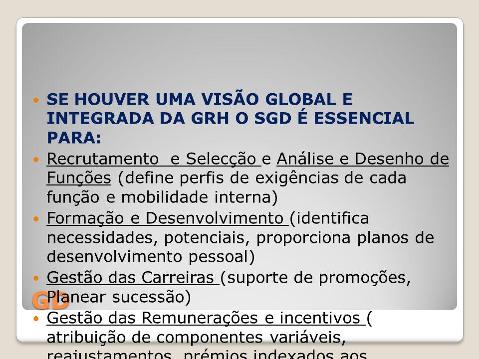 GD SE HOUVER UMA VISÃO GLOBAL E INTEGRADA DA GRH O SGD É ESSENCIAL PARA: Recrutamento e Selecção e Análise e Desenho de Funções (define perfis de exig