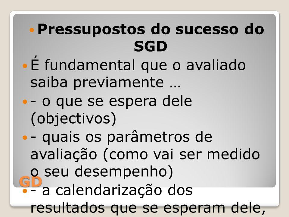 GD Pressupostos do sucesso do SGD É fundamental que o avaliado saiba previamente … - o que se espera dele (objectivos) - quais os parâmetros de avalia