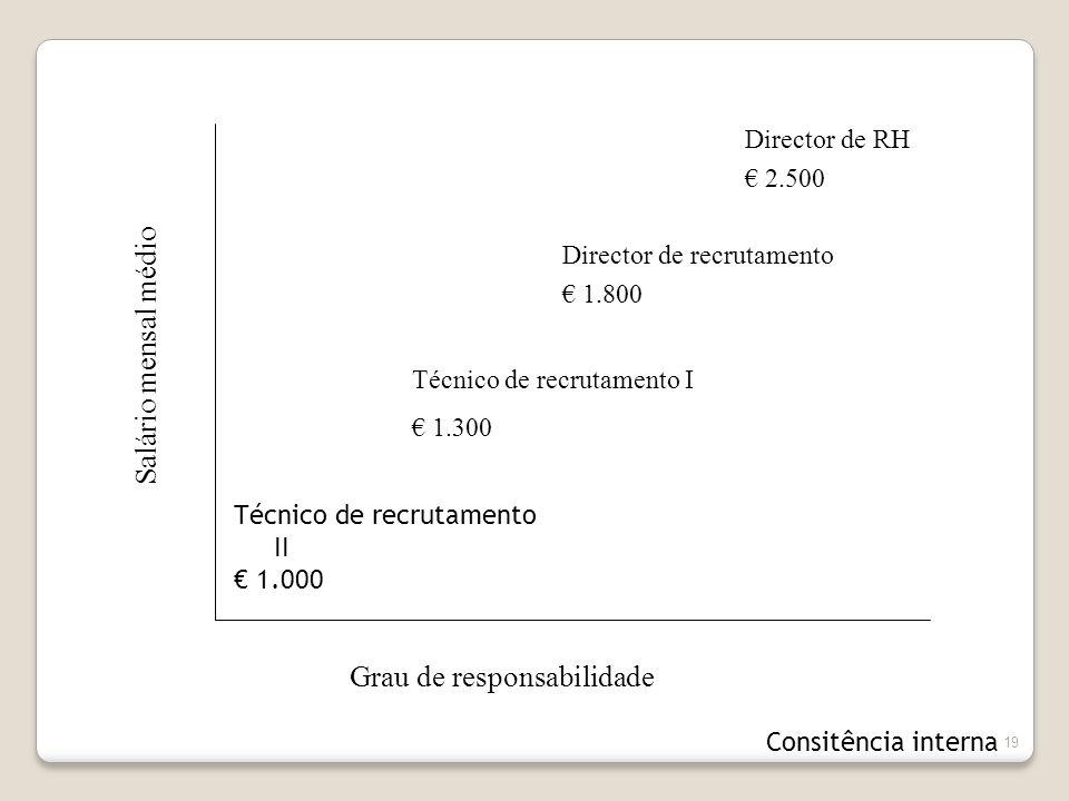 19 Grau de responsabilidade Salário mensal médio Director de RH € 2.500 Director de recrutamento € 1.800 Técnico de recrutamento I € 1.300 Técnico de