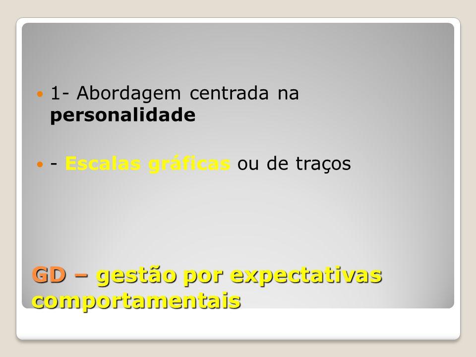 GD – gestão por expectativas comportamentais 1- Abordagem centrada na personalidade - Escalas gráficas ou de traços