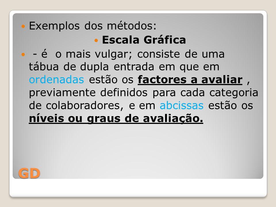 GD Exemplos dos métodos: Escala Gráfica - é o mais vulgar; consiste de uma tábua de dupla entrada em que em ordenadas estão os factores a avaliar, pre