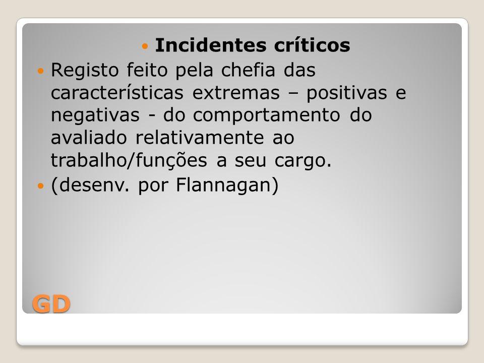 GD Incidentes críticos Registo feito pela chefia das características extremas – positivas e negativas - do comportamento do avaliado relativamente ao