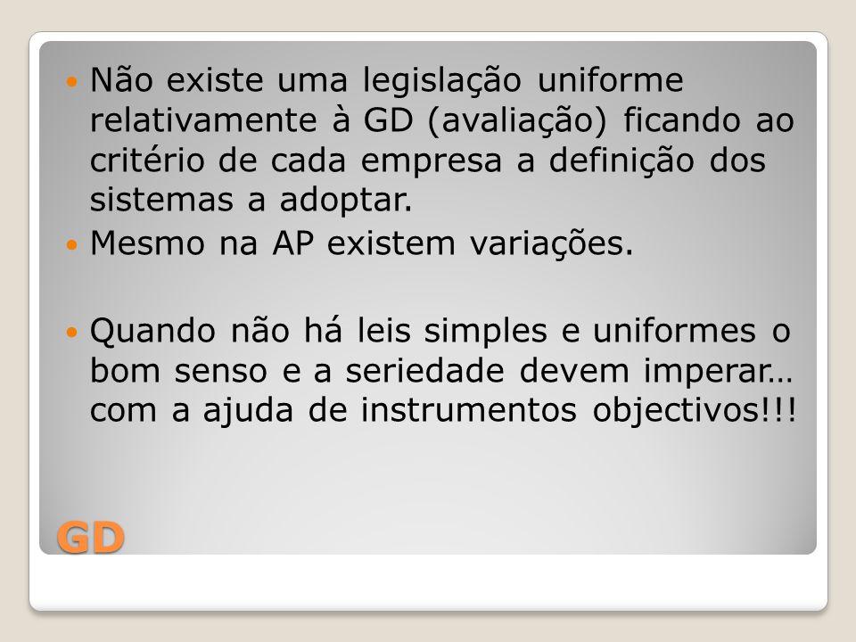 GD Não existe uma legislação uniforme relativamente à GD (avaliação) ficando ao critério de cada empresa a definição dos sistemas a adoptar. Mesmo na