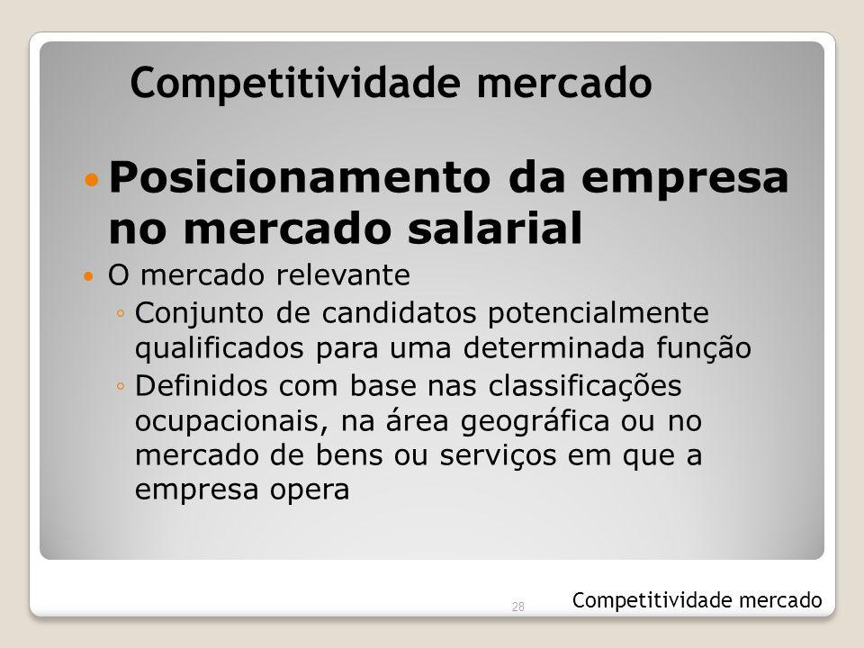28 Posicionamento da empresa no mercado salarial O mercado relevante ◦Conjunto de candidatos potencialmente qualificados para uma determinada função ◦