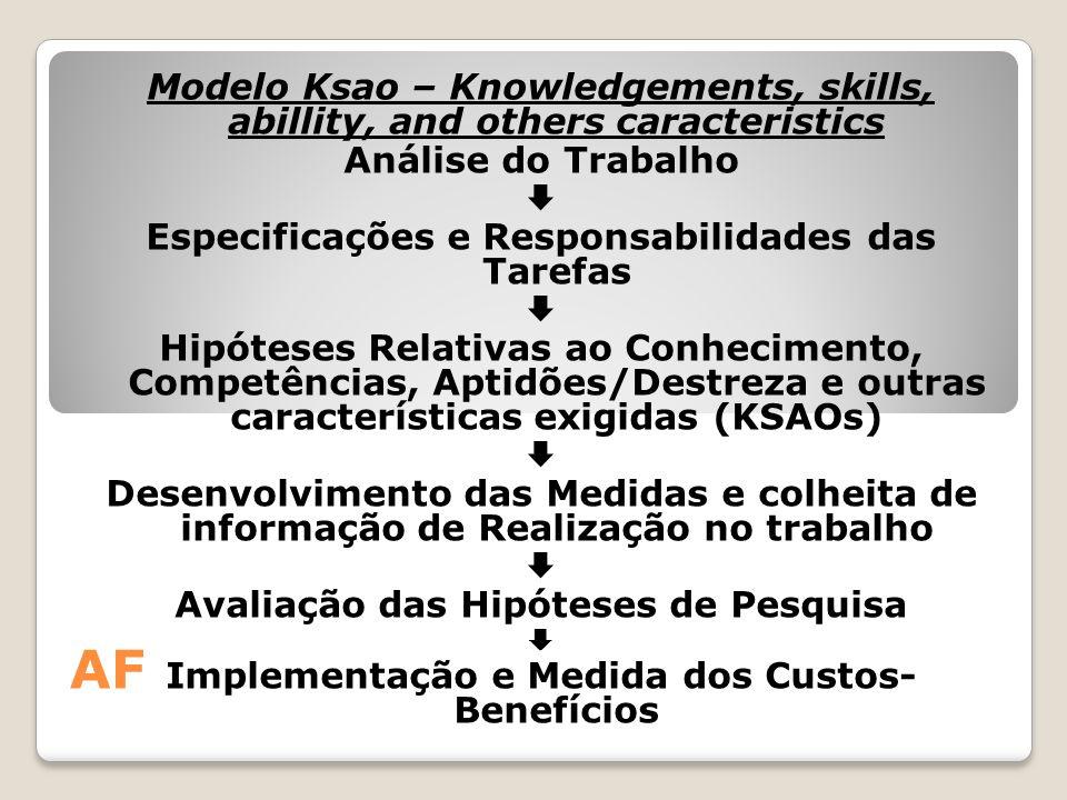AF Modelo Ksao – Knowledgements, skills, abillity, and others caracteristics Análise do Trabalho  Especificações e Responsabilidades das Tarefas  Hi