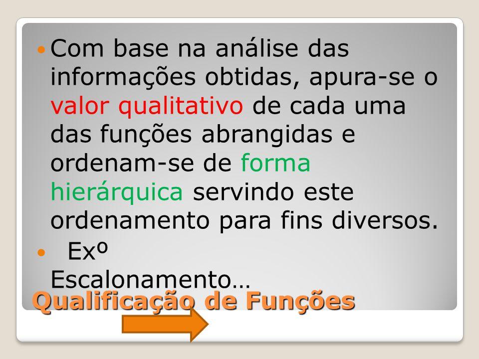 Qualificação de Funções Com base na análise das informações obtidas, apura-se o valor qualitativo de cada uma das funções abrangidas e ordenam-se de f
