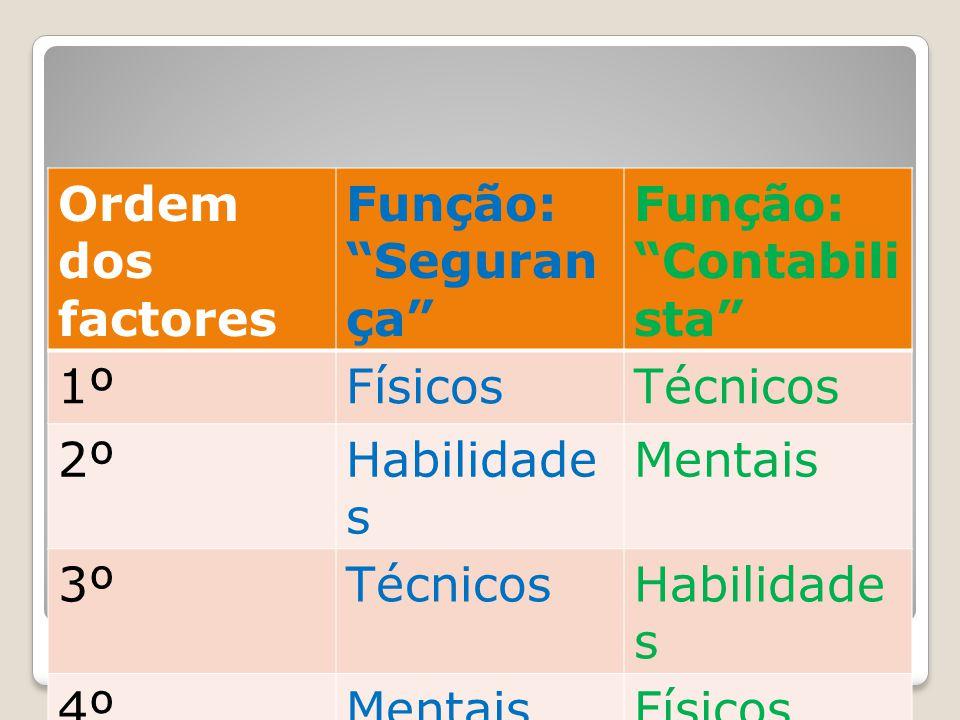 """Método de Comparação Factores Ordem dos factores Função: """"Seguran ça"""" Função: """"Contabili sta"""" 1ºFísicosTécnicos 2ºHabilidade s Mentais 3ºTécnicosHabil"""