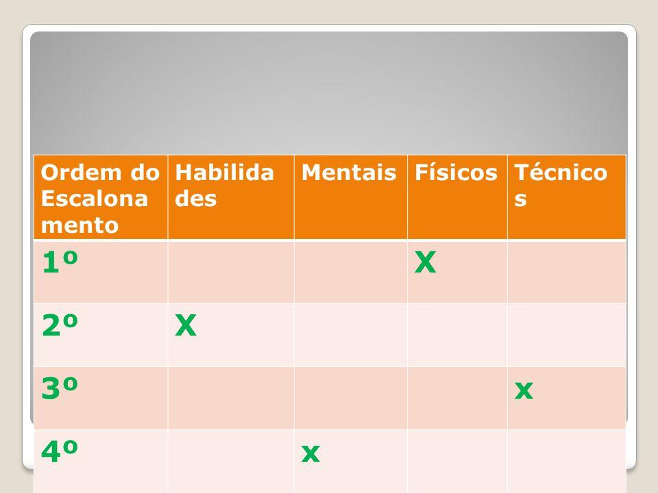 """Método de Comparação Factores Função: """"Segurança"""" Ordem do Escalona mento Habilida des MentaisFísicosTécnico s 1ºX 2ºX 3ºx 4ºx"""