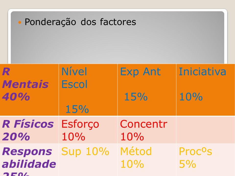 Método: Avaliação pontos (método Hay) Ponderação dos factores R Mentais 40% Nível Escol 15% Exp Ant 15% Iniciativa 10% R Físicos 20% Esforço 10% Conce