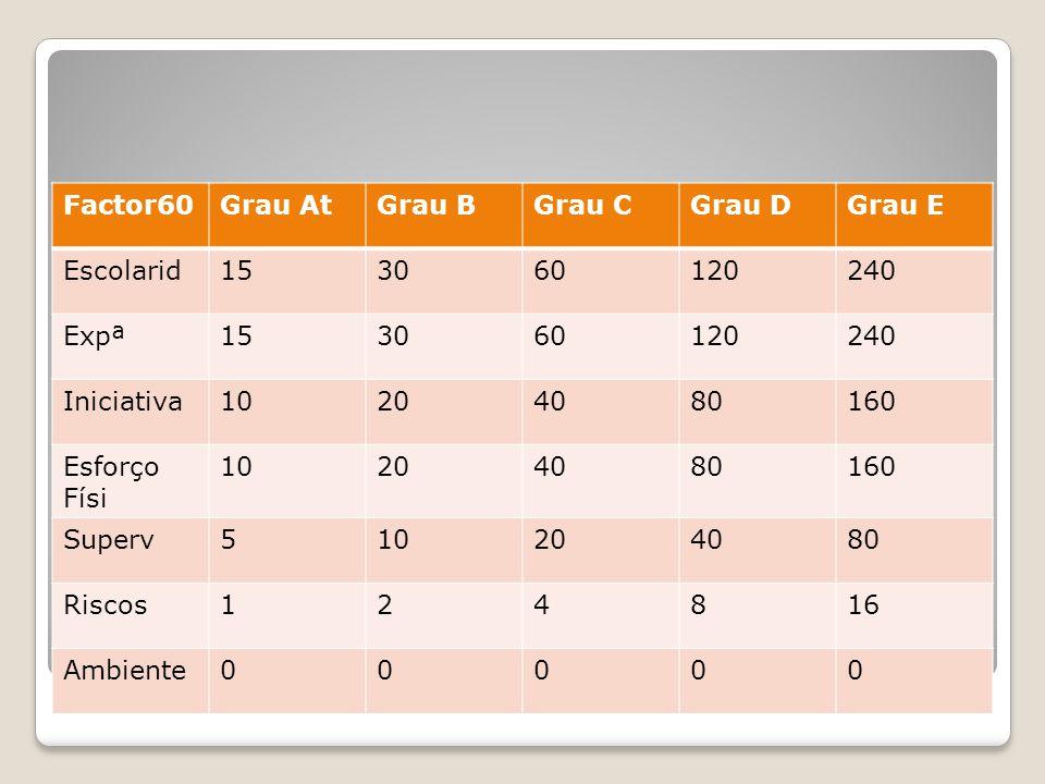 Avaliação pontos(método Hay) Progr Geométrica Factor60Grau AtGrau BGrau CGrau DGrau E Escolarid153060120240 Expª153060120240 Iniciativa10204080160 Esf