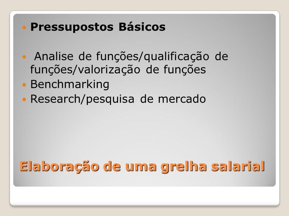 Elaboração de uma grelha salarial Pressupostos Básicos Analise de funções/qualificação de funções/valorização de funções Benchmarking Research/pesquis
