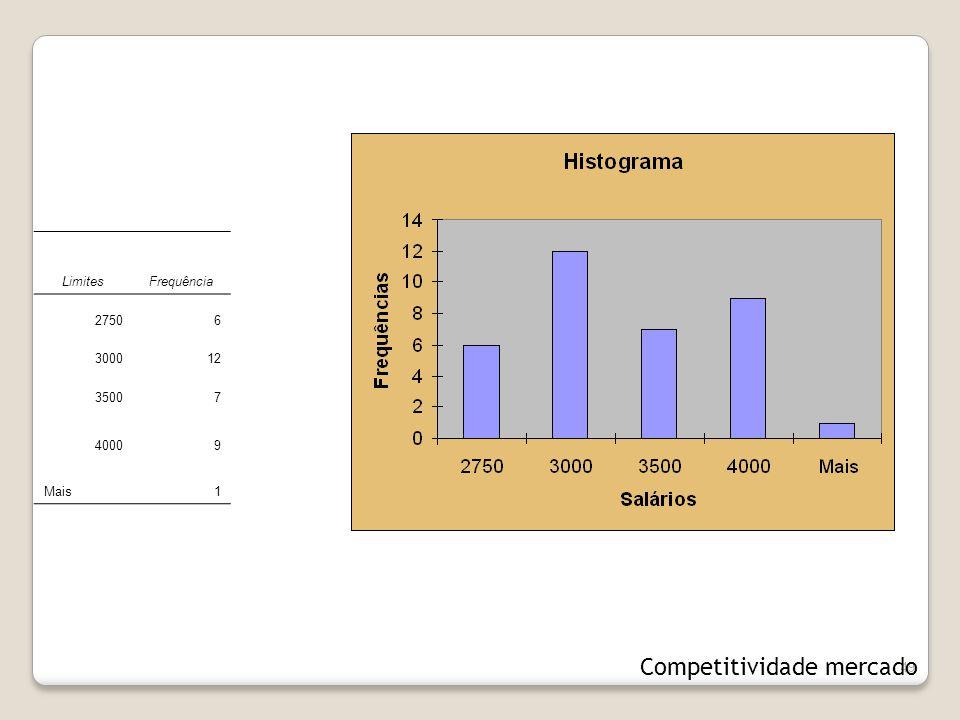 49 LimitesFrequência 27506 300012 35007 40009 Mais1 Competitividade mercado