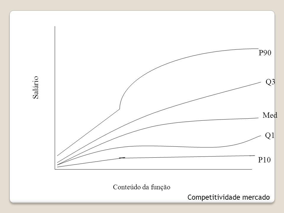 51 Conteúdo da função Salário Med Q3 Q1 P90 P10 Competitividade mercado