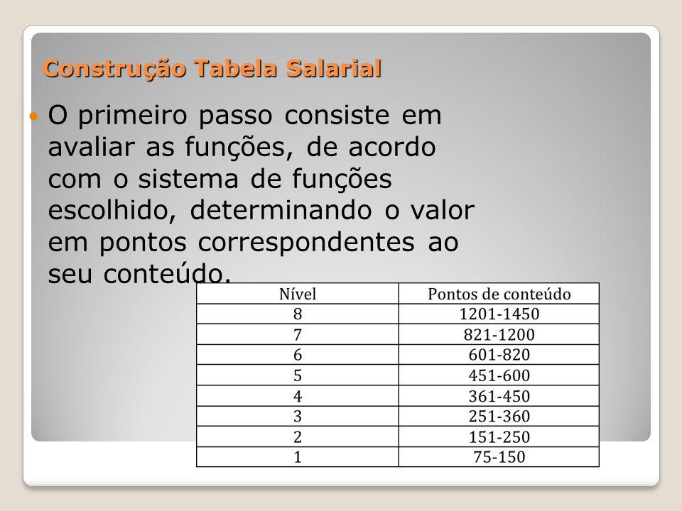 Construção Tabela Salarial O primeiro passo consiste em avaliar as funções, de acordo com o sistema de funções escolhido, determinando o valor em pont
