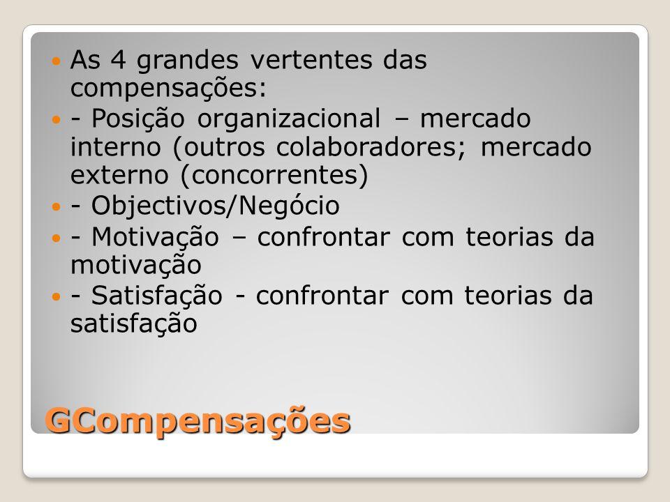 GCompensações As 4 grandes vertentes das compensações: - Posição organizacional – mercado interno (outros colaboradores; mercado externo (concorrentes