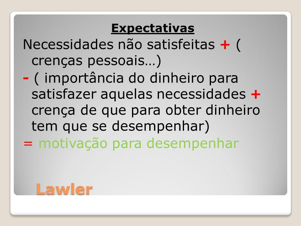 Lawler Expectativas Necessidades não satisfeitas + ( crenças pessoais…) - ( importância do dinheiro para satisfazer aquelas necessidades + crença de q