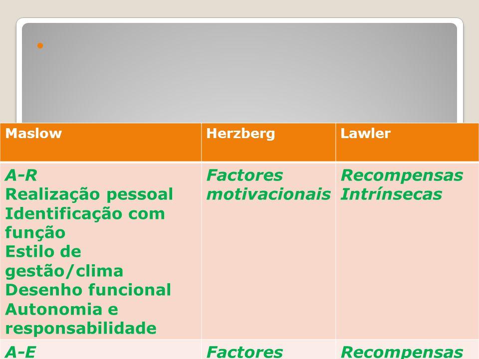 Comparação teorias motivação/recompensas MaslowHerzbergLawler A-R Realização pessoal Identificação com função Estilo de gestão/clima Desenho funcional