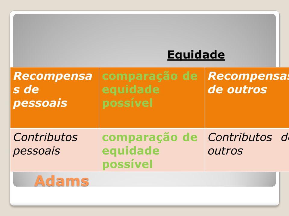 Adams Equidade Recompensa s de pessoais comparação de equidade possível Recompensas de outros Contributos pessoais comparação de equidade possível Con