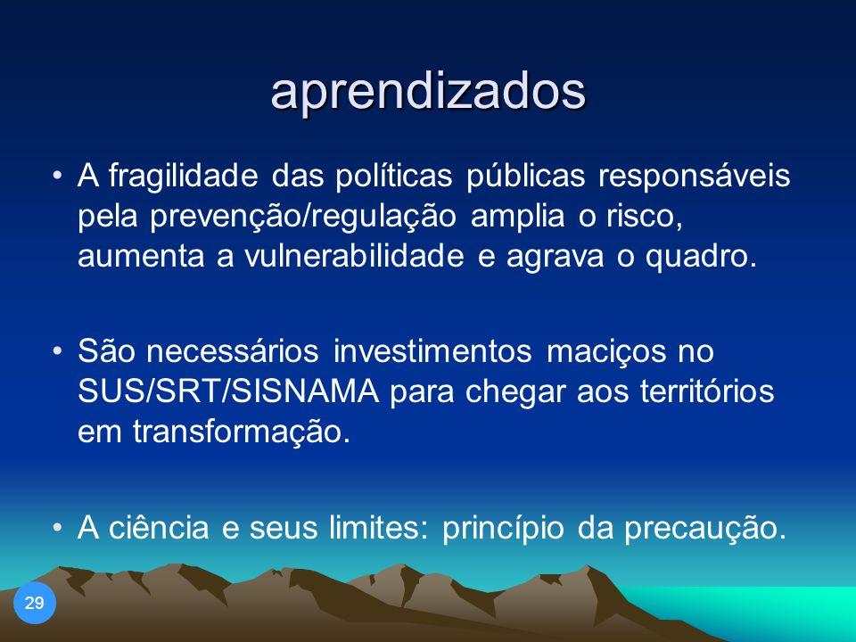 aprendizados 29 A fragilidade das políticas públicas responsáveis pela prevenção/regulação amplia o risco, aumenta a vulnerabilidade e agrava o quadro.