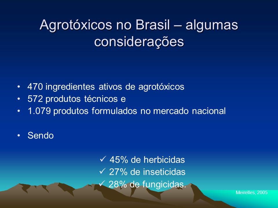 Agrotóxicos no Brasil – algumas considerações 470 ingredientes ativos de agrotóxicos 572 produtos técnicos e 1.079 produtos formulados no mercado nacional Sendo 45% de herbicidas 27% de inseticidas 28% de fungicidas.