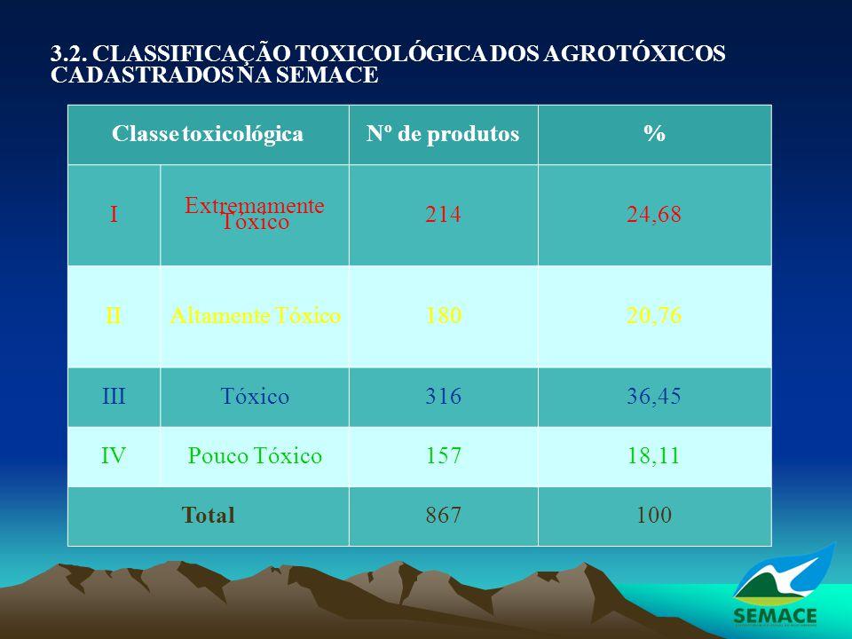 3.2. CLASSIFICAÇÃO TOXICOLÓGICA DOS AGROTÓXICOS CADASTRADOS NA SEMACE Classe toxicológicaNº de produtos% I Extremamente Tóxico 21424,68 II Altamente T