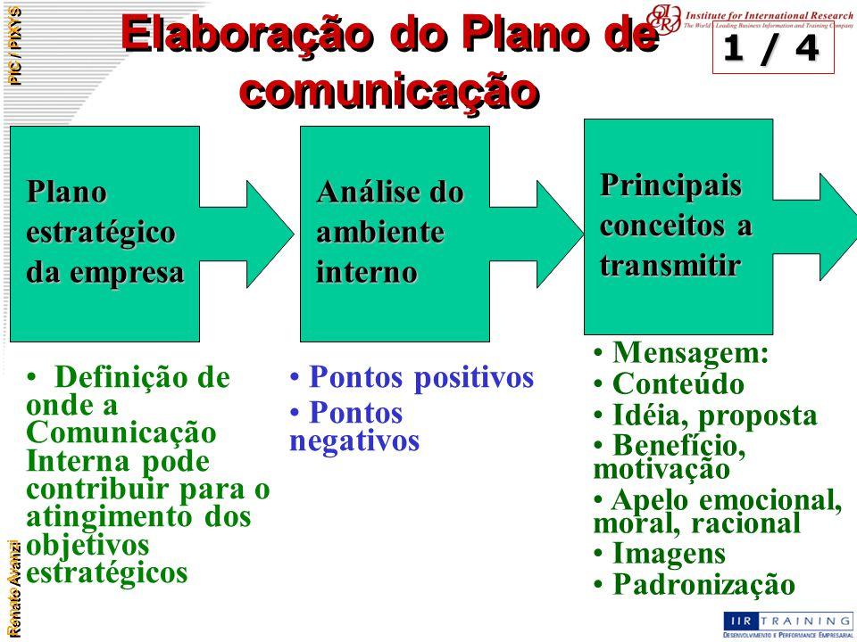 Renato Avanzi PIC / PIXYS Elaboração do Plano de comunicação Plano estratégico da empresa Análise do ambiente interno Principais conceitos a transmiti