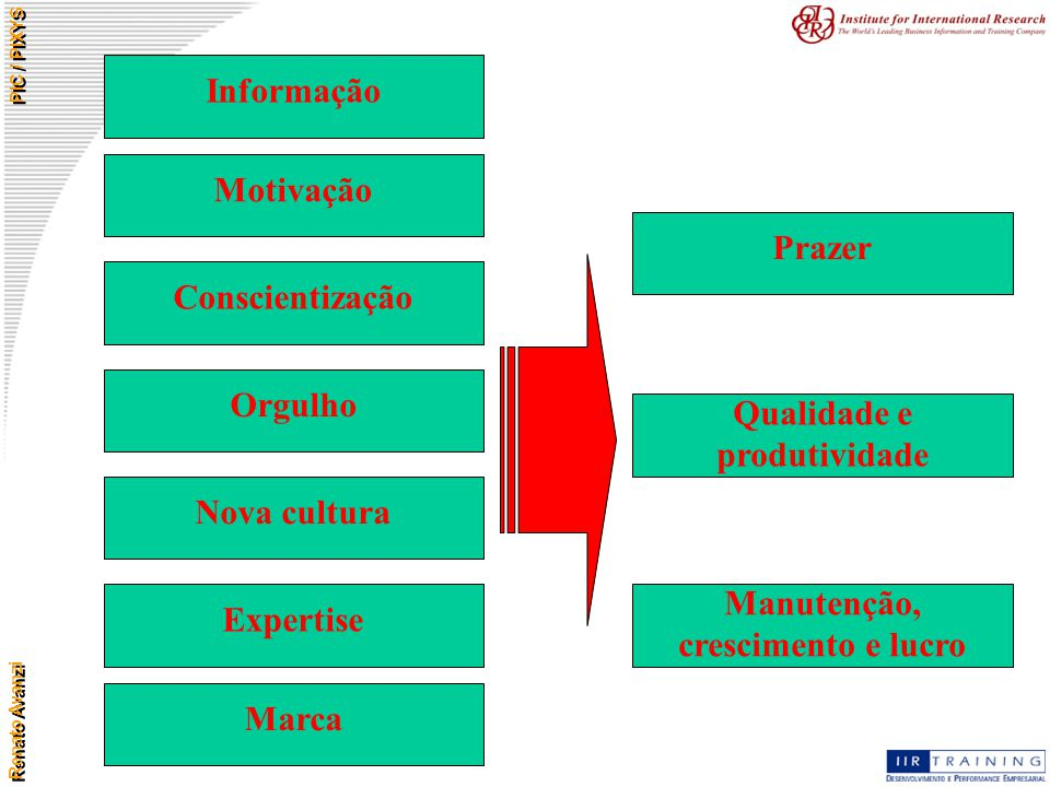 Renato Avanzi PIC / PIXYS Motivação Conscientização Orgulho Nova cultura Expertise Marca Informação Qualidade e produtividade Manutenção, crescimento