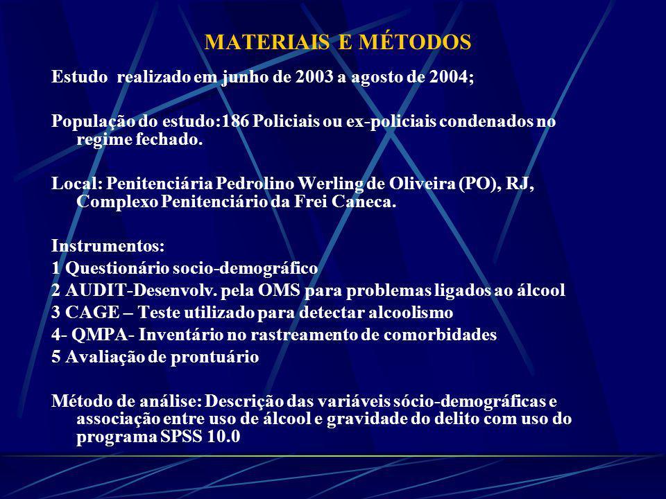 MATERIAIS E MÉTODOS Estudo realizado em junho de 2003 a agosto de 2004; População do estudo:186 Policiais ou ex-policiais condenados no regime fechado.