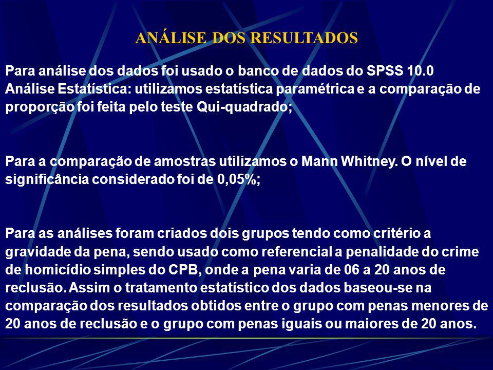 ANÁLISE DOS RESULTADOS Para análise dos dados foi usado o banco de dados do SPSS 10.0 Análise Estatística: utilizamos estatística paramétrica e a comparação de proporção foi feita pelo teste Qui-quadrado; Para a comparação de amostras utilizamos o Mann Whitney.
