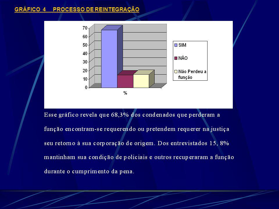 GRÁFICO 4 PROCESSO DE REINTEGRAÇÃO