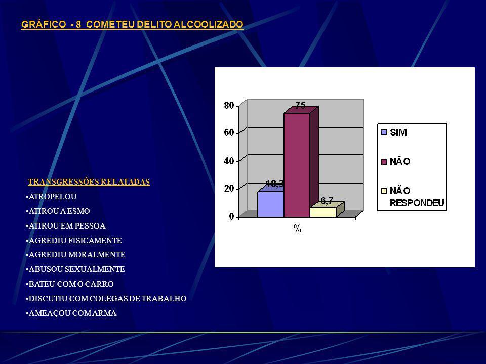 GRÁFICO - 8 COMETEU DELITO ALCOOLIZADO TRANSGRESSÕES RELATADAS ATROPELOU ATIROU A ESMO ATIROU EM PESSOA AGREDIU FISICAMENTE AGREDIU MORALMENTE ABUSOU SEXUALMENTE BATEU COM O CARRO DISCUTIU COM COLEGAS DE TRABALHO AMEAÇOU COM ARMA