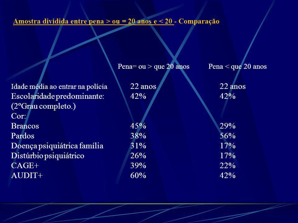 Amostra dividida entre pena > ou = 20 anos e < 20 - Comparação Pena= ou > que 20 anos Pena < que 20 anos Idade média ao entrar na polícia 22 anos22 anos Escolaridade predominante: 42%42% (2ºGrau completo.) Cor: Brancos 45% 29% Pardos 38% 56% Doença psiquiátrica família31%17% Distúrbio psiquiátrico26%17% CAGE+39%22% AUDIT+60%42%