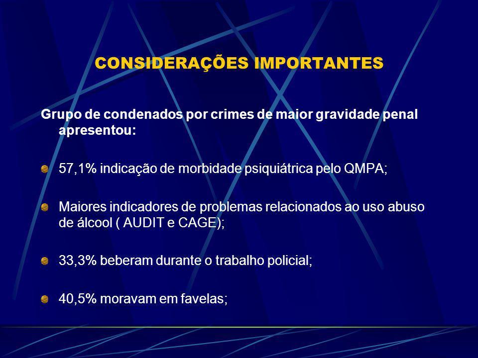 CONSIDERAÇÕES IMPORTANTES Grupo de condenados por crimes de maior gravidade penal apresentou: 57,1% indicação de morbidade psiquiátrica pelo QMPA; Maiores indicadores de problemas relacionados ao uso abuso de álcool ( AUDIT e CAGE); 33,3% beberam durante o trabalho policial; 40,5% moravam em favelas;