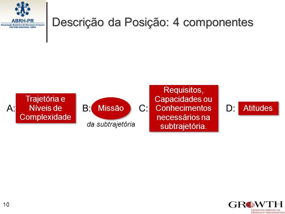 Descrição da Posição: 4 componentes 10 B: Missão A:C: Trajetória e Níveis de Complexidade Requisitos, Capacidades ou Conhecimentos necessários na subt