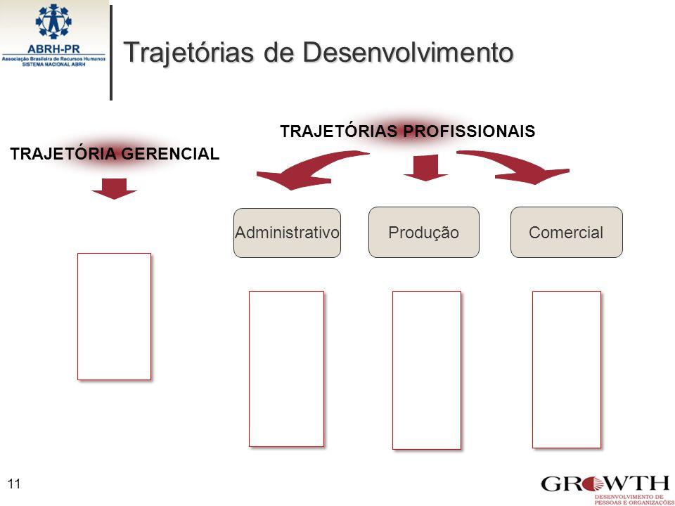 Produção Administrativo TRAJETÓRIA GERENCIAL Comercial TRAJETÓRIAS PROFISSIONAIS Trajetórias de Desenvolvimento 11