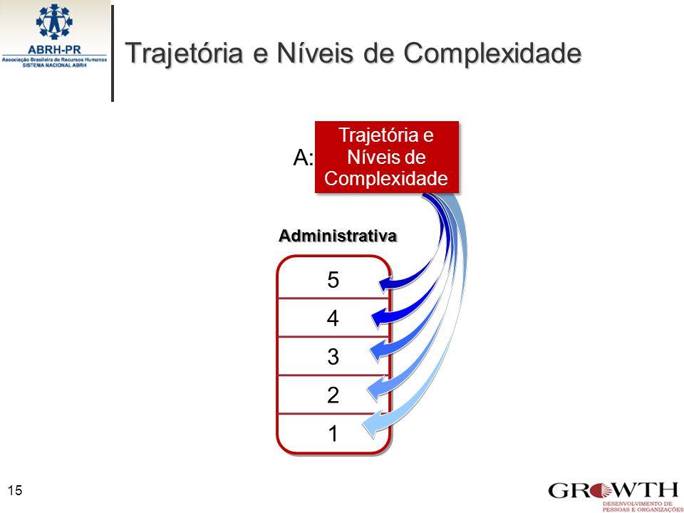 Trajetória e Níveis de Complexidade Administrativa 5 4 3 2 1 A: Trajetória e Níveis de Complexidade 15