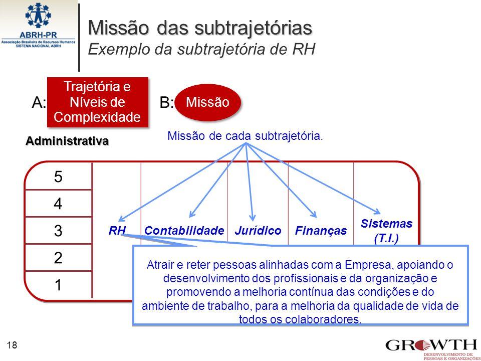 5 RHContabilidadeJurídicoFinanças Sistemas (T.I.) 4 3 2 1 Missão das subtrajetórias Missão das subtrajetórias Exemplo da subtrajetória de RH 18 Admini