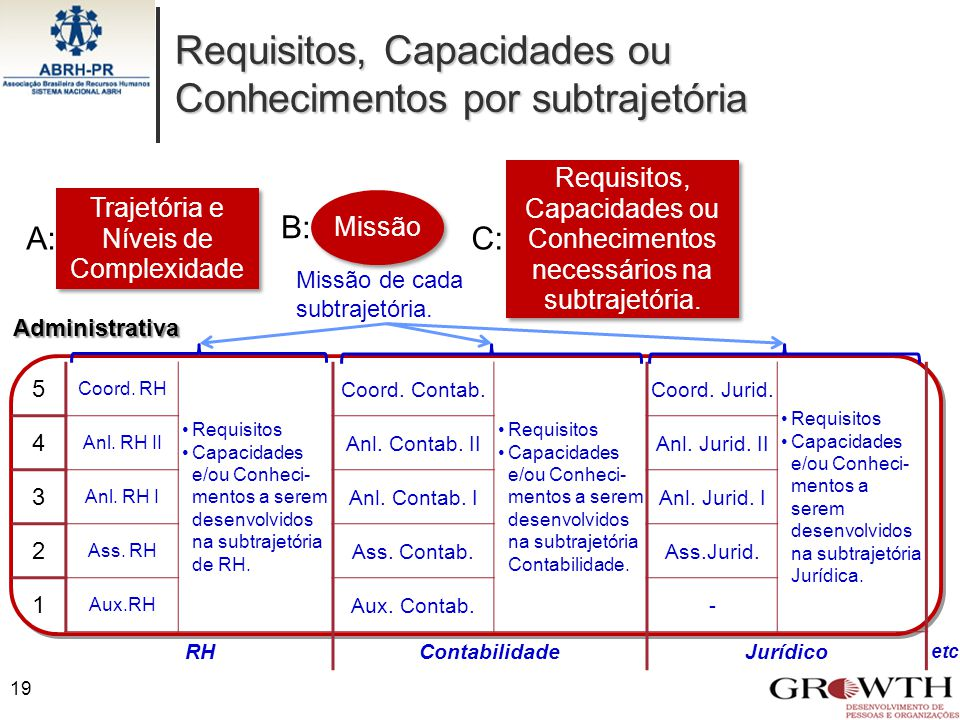 Requisitos, Capacidades ou Conhecimentos por subtrajetória Administrativa 5 Coord. RH Requisitos Capacidades e/ou Conheci- mentos a serem desenvolvido