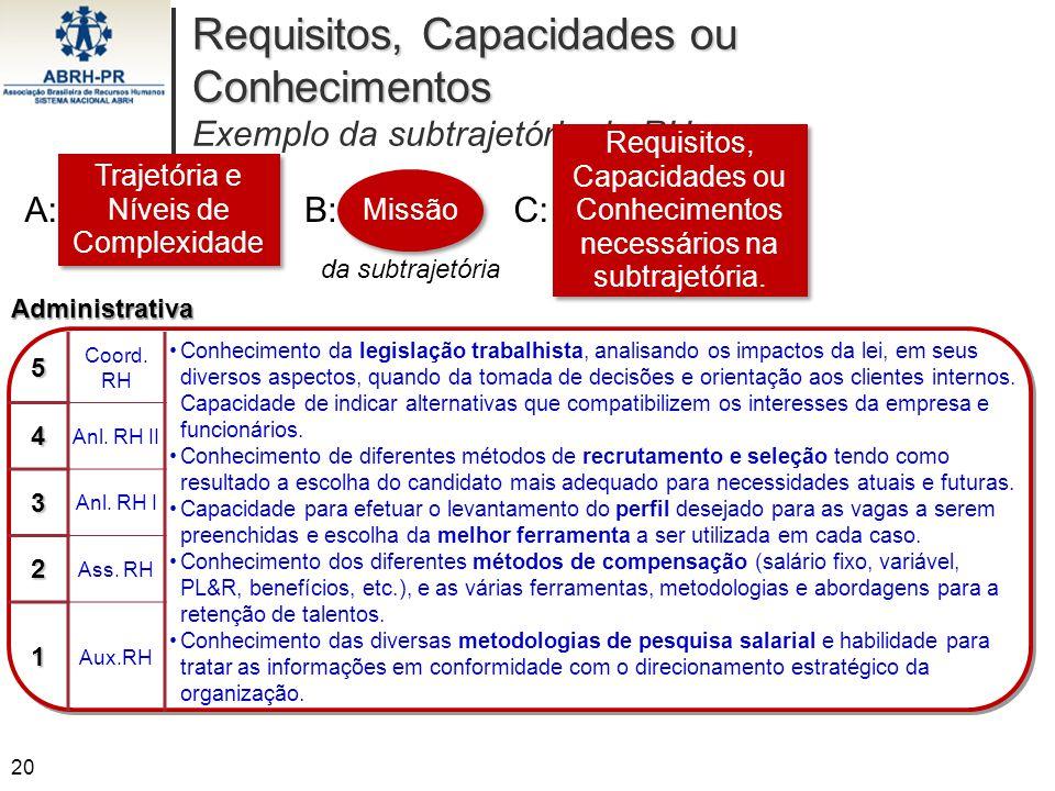 Requisitos, Capacidades ou Conhecimentos Requisitos, Capacidades ou Conhecimentos Exemplo da subtrajetória de RH Administrativa5 Coord. RH Conheciment