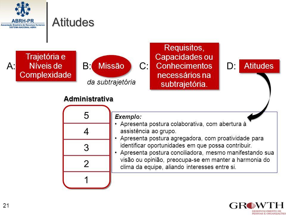 Atitudes Administrativa 5 4 3 2 1 Exemplo: Apresenta postura colaborativa, com abertura à assistência ao grupo. Apresenta postura agregadora, com proa