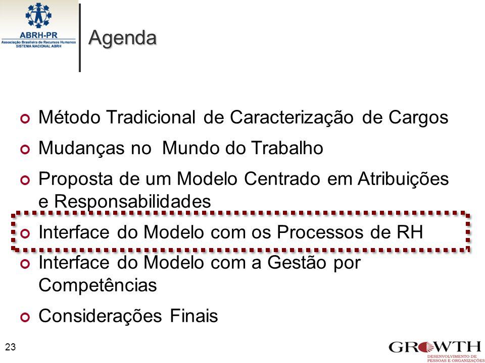 Agenda 23 Método Tradicional de Caracterização de Cargos Mudanças no Mundo do Trabalho Proposta de um Modelo Centrado em Atribuições e Responsabilidad
