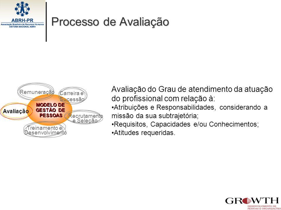 Processo de Avaliação MODELO DE GESTÃO DE PESSOAS MODELO DE GESTÃO DE PESSOAS Recrutamento e Seleção Treinamento e Desenvolvimento Avaliação Carreira