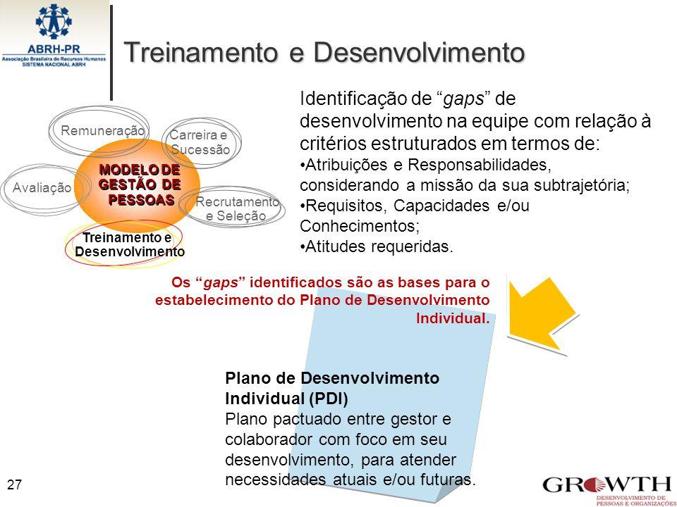 Treinamento e Desenvolvimento 27 MODELO DE GESTÃO DE PESSOAS MODELO DE GESTÃO DE PESSOAS Recrutamento e Seleção Treinamento e Desenvolvimento Avaliaçã