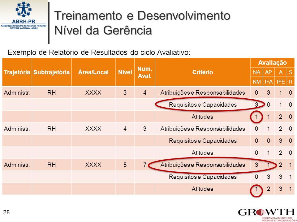 Treinamento e Desenvolvimento Nível da Gerência TrajetóriaSubtrajetóriaÁrea/LocalNível Num. Aval. Critério Avaliação NAAPAS NMIFAIFER Administr.RHXXXX