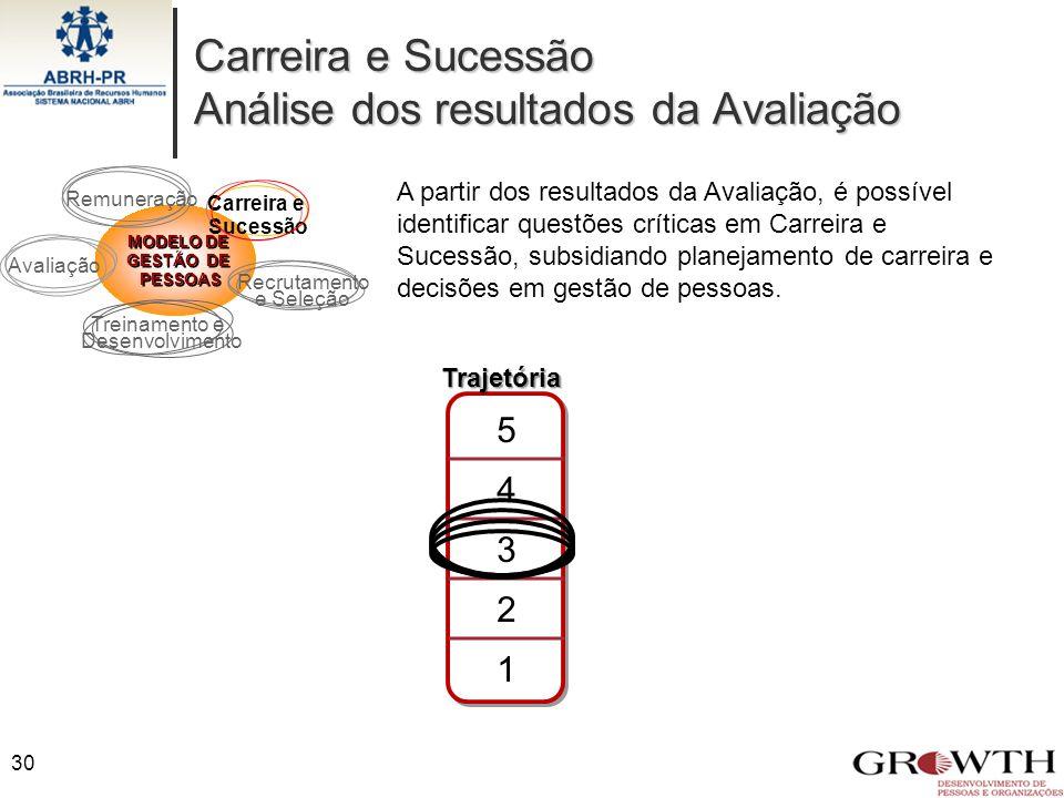 Carreira e Sucessão Análise dos resultados da Avaliação 30 MODELO DE GESTÃO DE PESSOAS MODELO DE GESTÃO DE PESSOAS Recrutamento e Seleção Treinamento